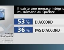 Compte-rendu de la conférence «Démystifier la réalité des communautés musulmanes au Québec» de Daniel Fradette