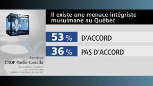 140311_p11n3_sondage-charte-menace_sn635